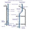 solin toit plomb + inox 20-45° (différents diamètres)