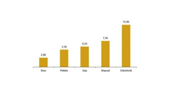 Prix moyens des combustibles en Belgique