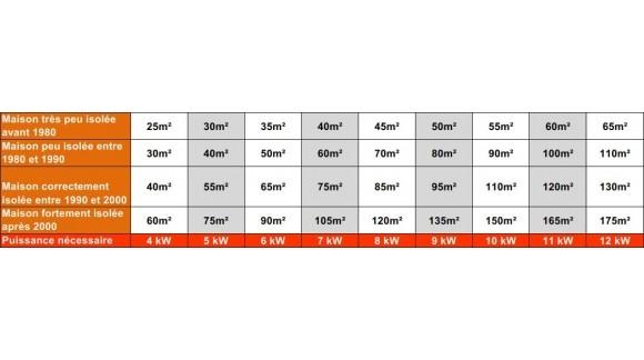 Tableau des puissances (Kw) par rapport à votre surface de chauffe